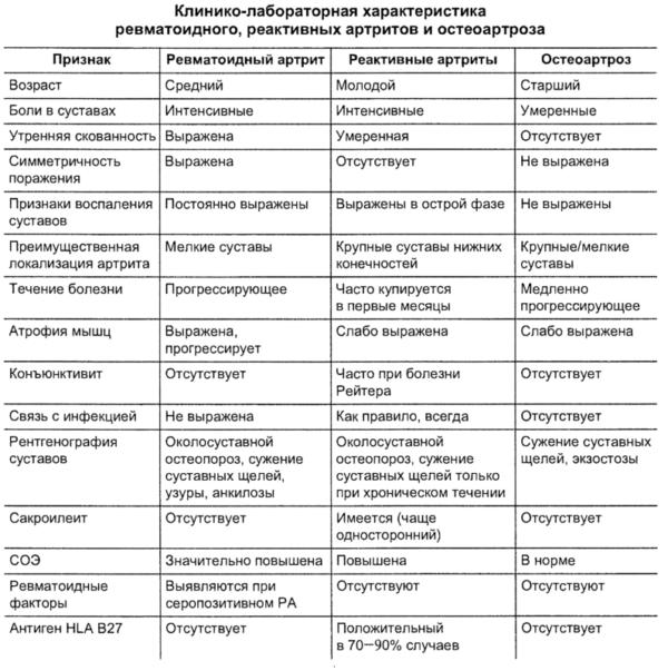 Клинико-лабораторные характеристики