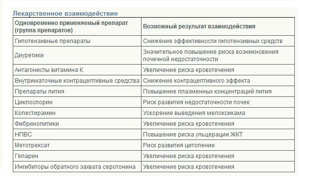 Таблица совместимости препарата
