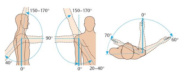 Различные вращения руками